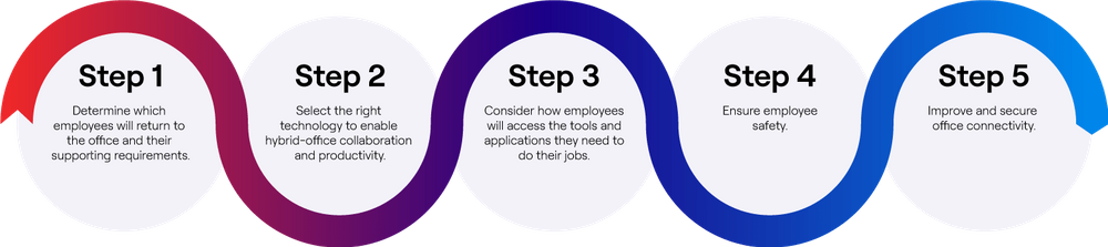 WWT's five key steps for planning a return to the office.