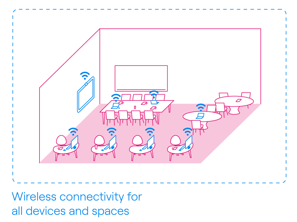 Wireless connectivity must be available for all devices and spaces when moving to a hybrid office.