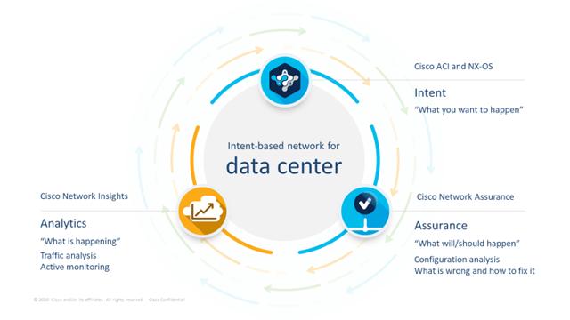 Intent-based network for data center