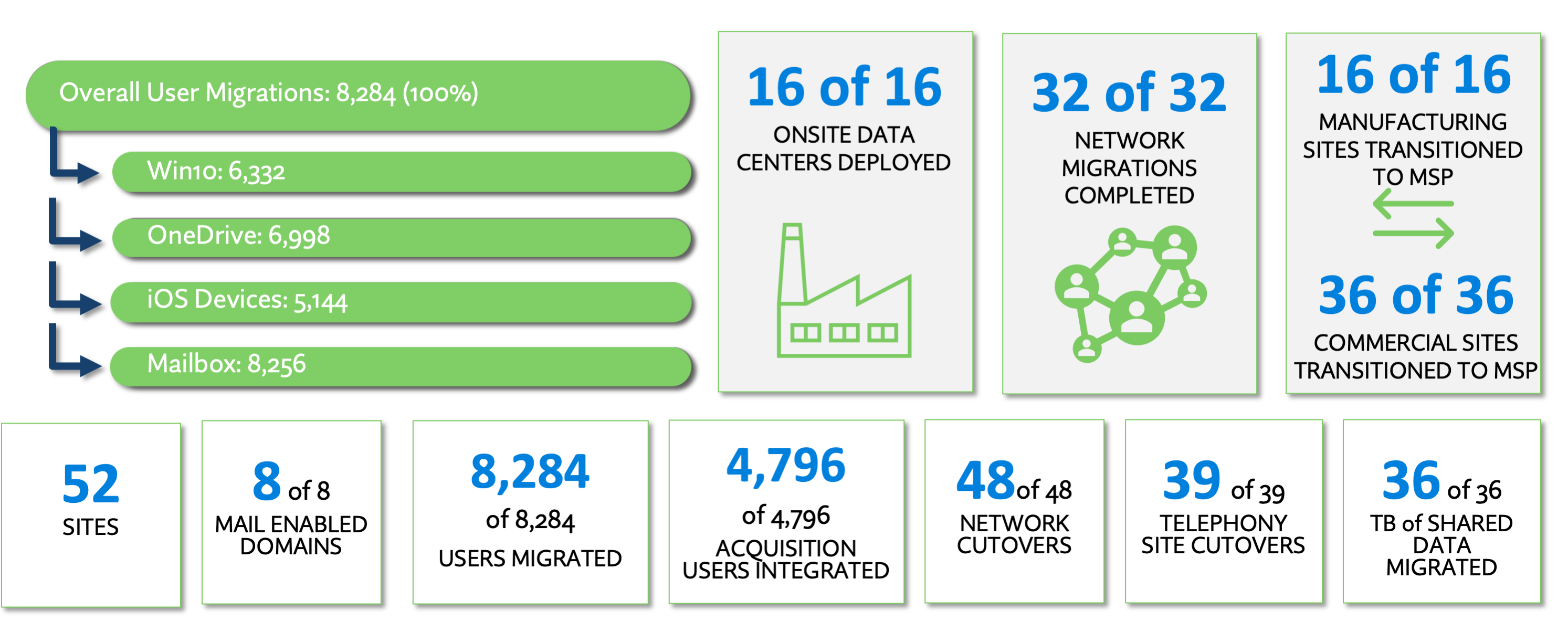 Infographic slide outlining the details of the technology deployments required during WWT's divestiture project.