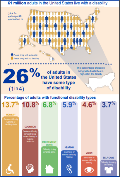 Graphic from CDC depicting the number of people in the United State with a disability.