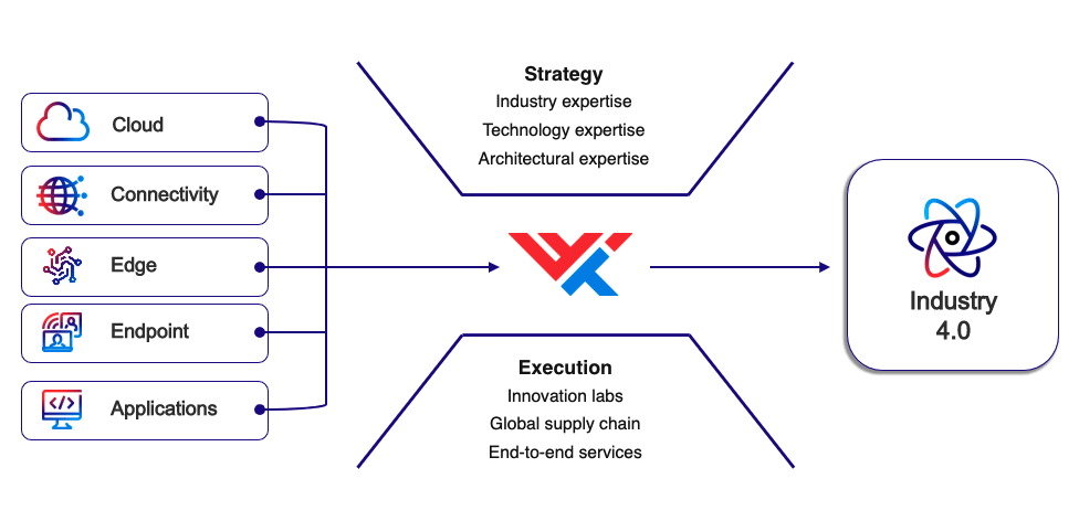 Strategy and execution for Industry 4.0