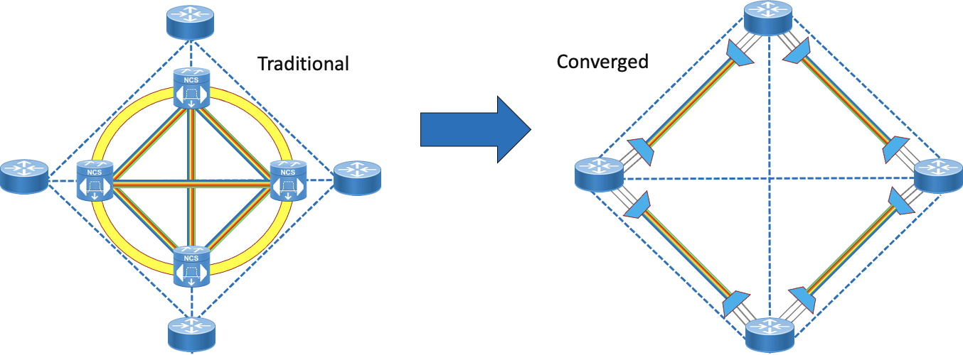 Traditional vs. converged architecture