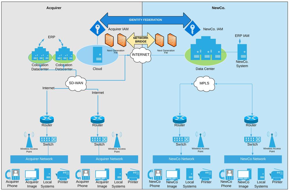 Temporary network bridge diagram.