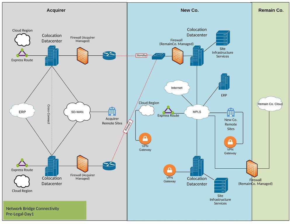Permanent network bridge diagram example pre-Legal Day 1.