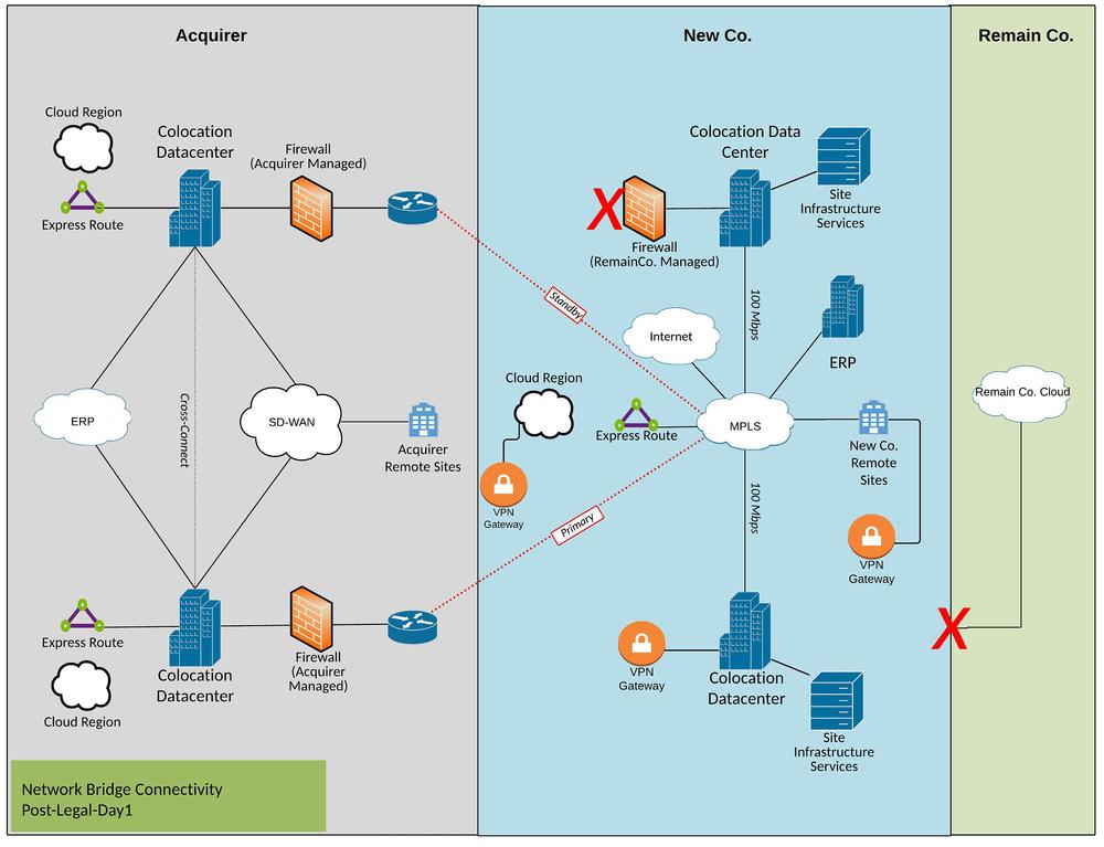 Permanent network bridge diagram example post-Legal Day 1.