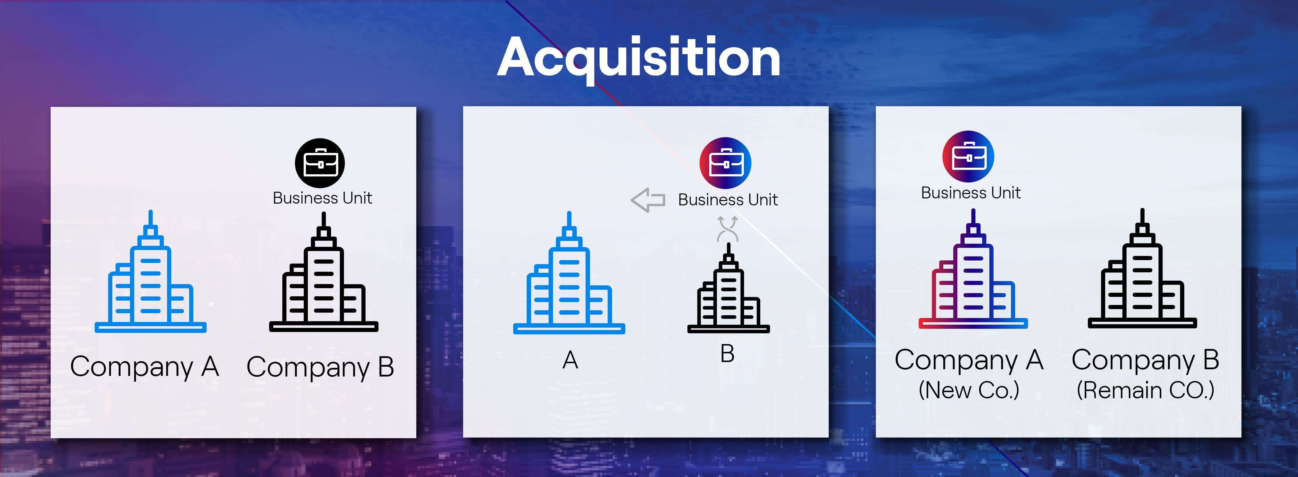 Diagram of an acquisition.