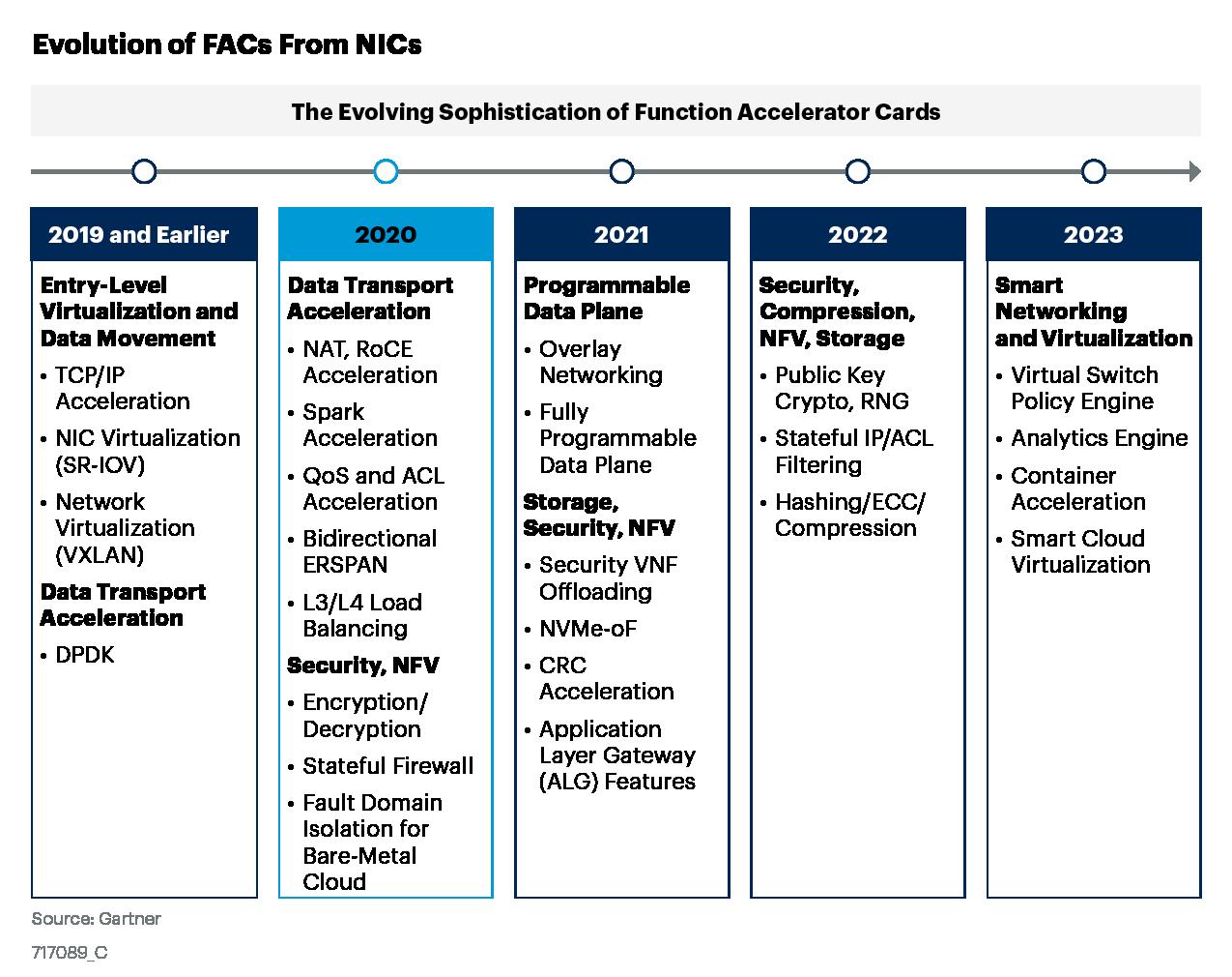 Evolution of FACs from NICs from Gartner