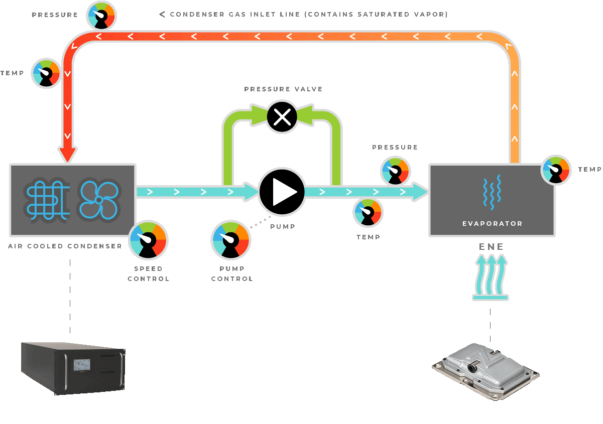 HyperCool data center cooling solution