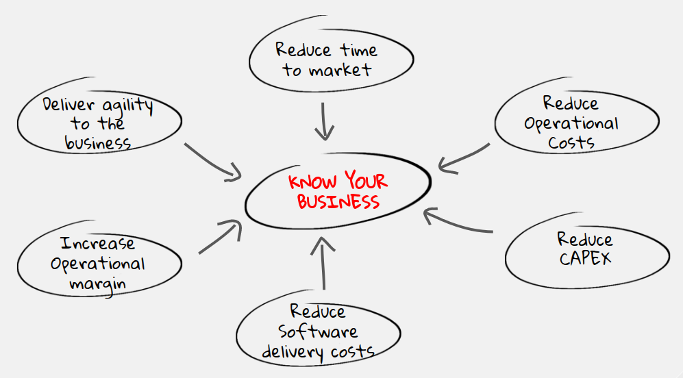 Knowing your business
