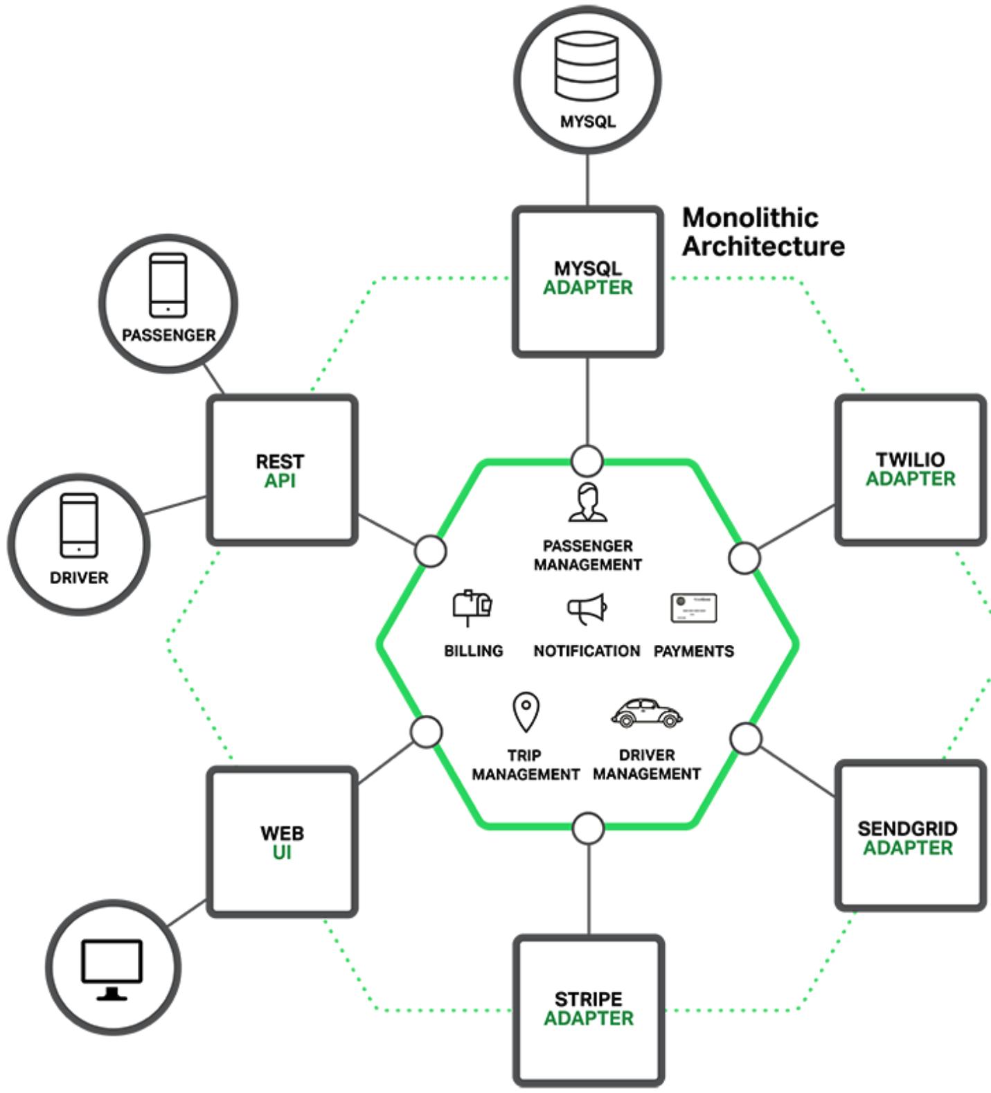 An application running as a monolith