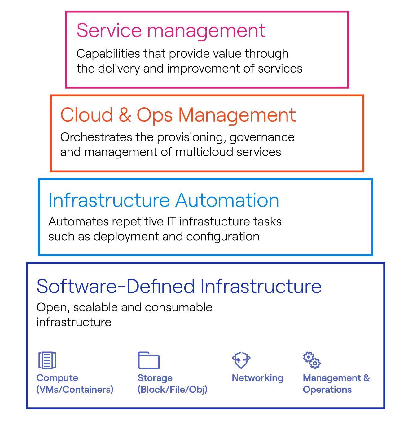 Infographic for a private cloud build, starting with software-defined infrastructure as the base