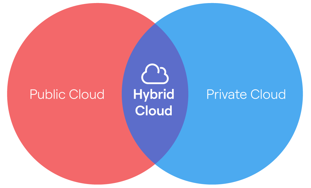 Infographic of Venn diagram with two overlapping circles with Public Cloud on the left, Private Cloud on the right and Hybrid Cloud in the middle
