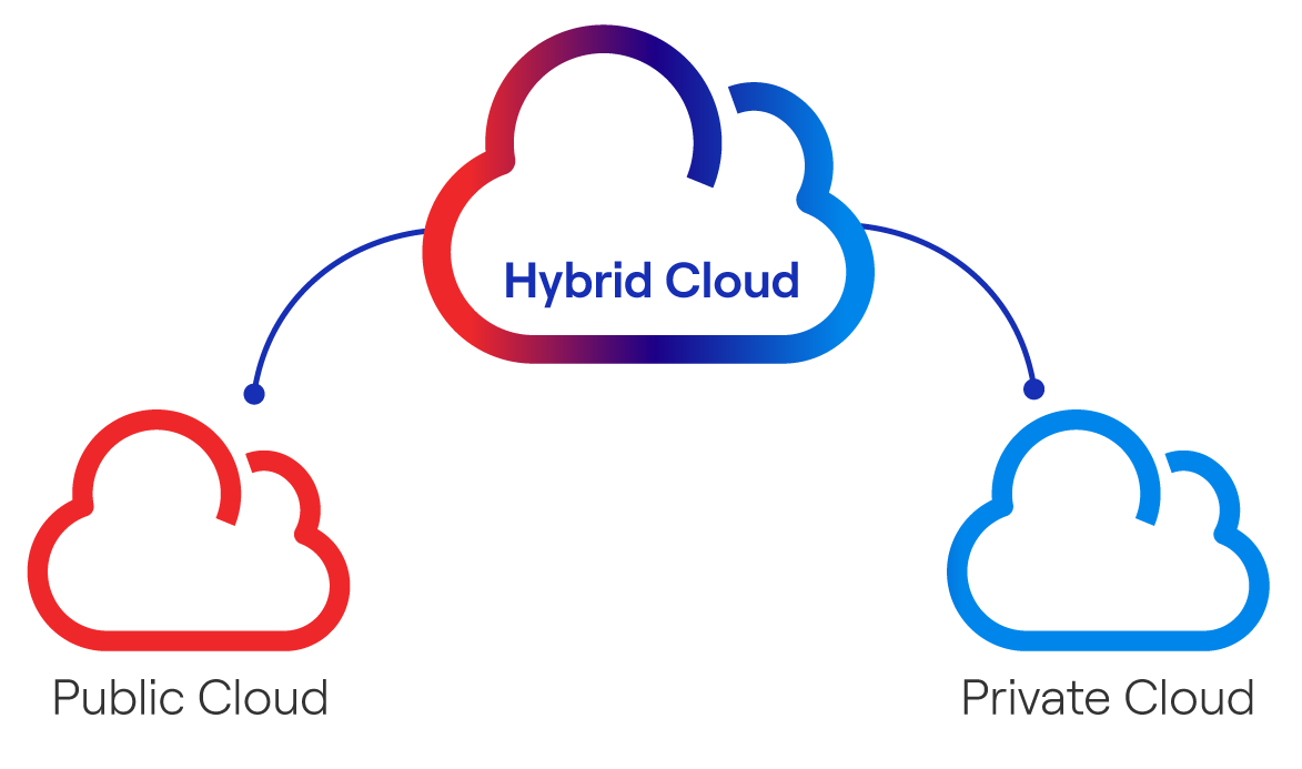 Infographic showing the relationship between private cloud, public cloud and hybrid cloud
