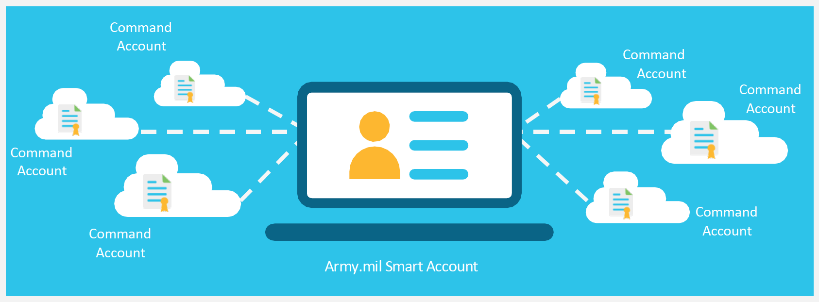 Army.mil Smart Account