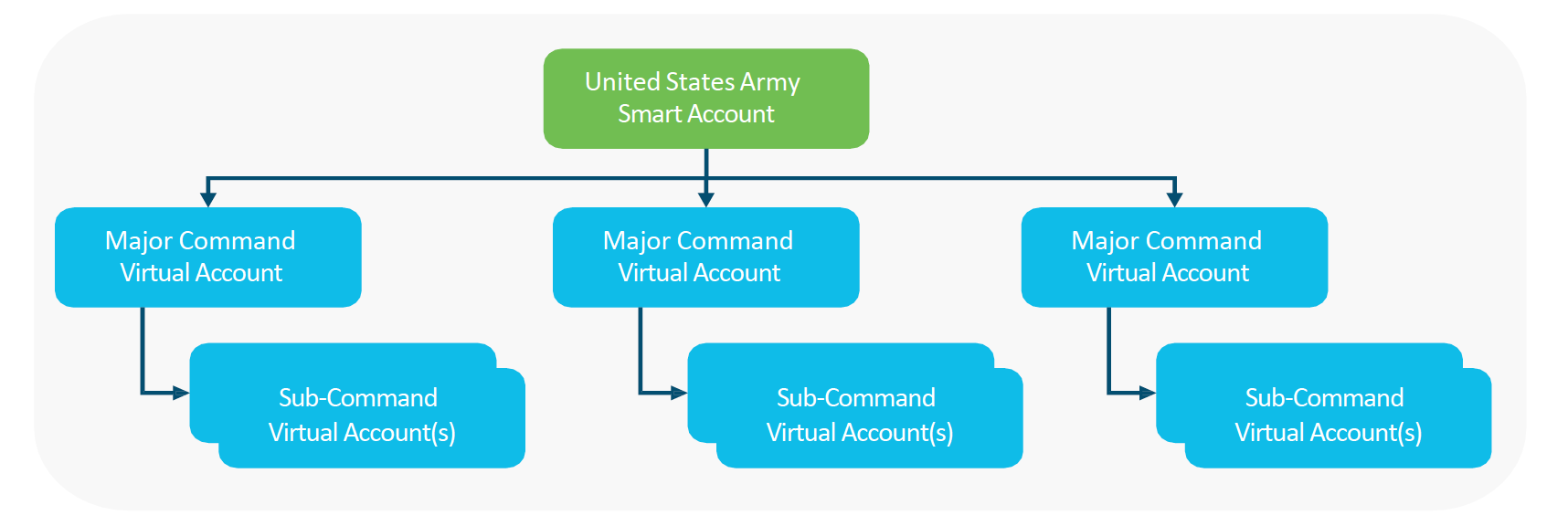 Keep Command/Organization owned licenses organized with Virtual Accounts
