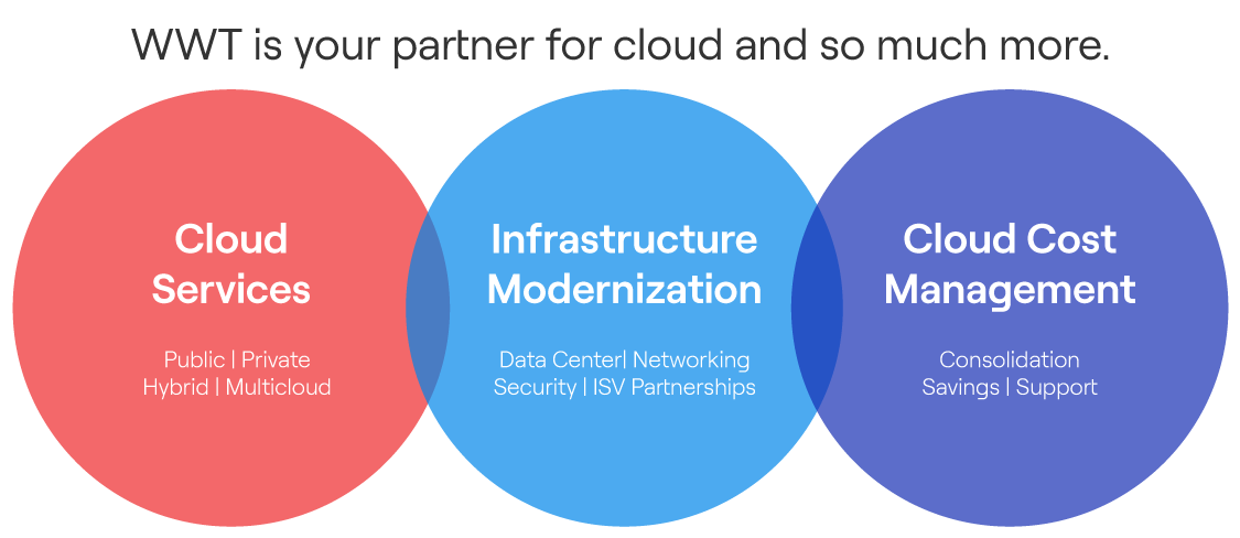 Infographic showing WWT Cloud's three focus areas of Cloud Services, Infrastructure Modernization and Cloud Cost Management in an overlapping Venn diagram of three circles
