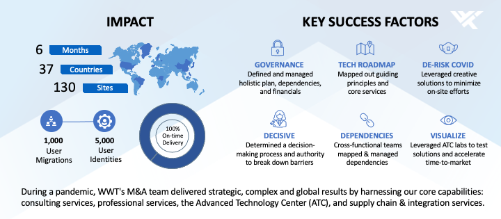 Slide infographic showing the impact and key success factors for the acquisition.