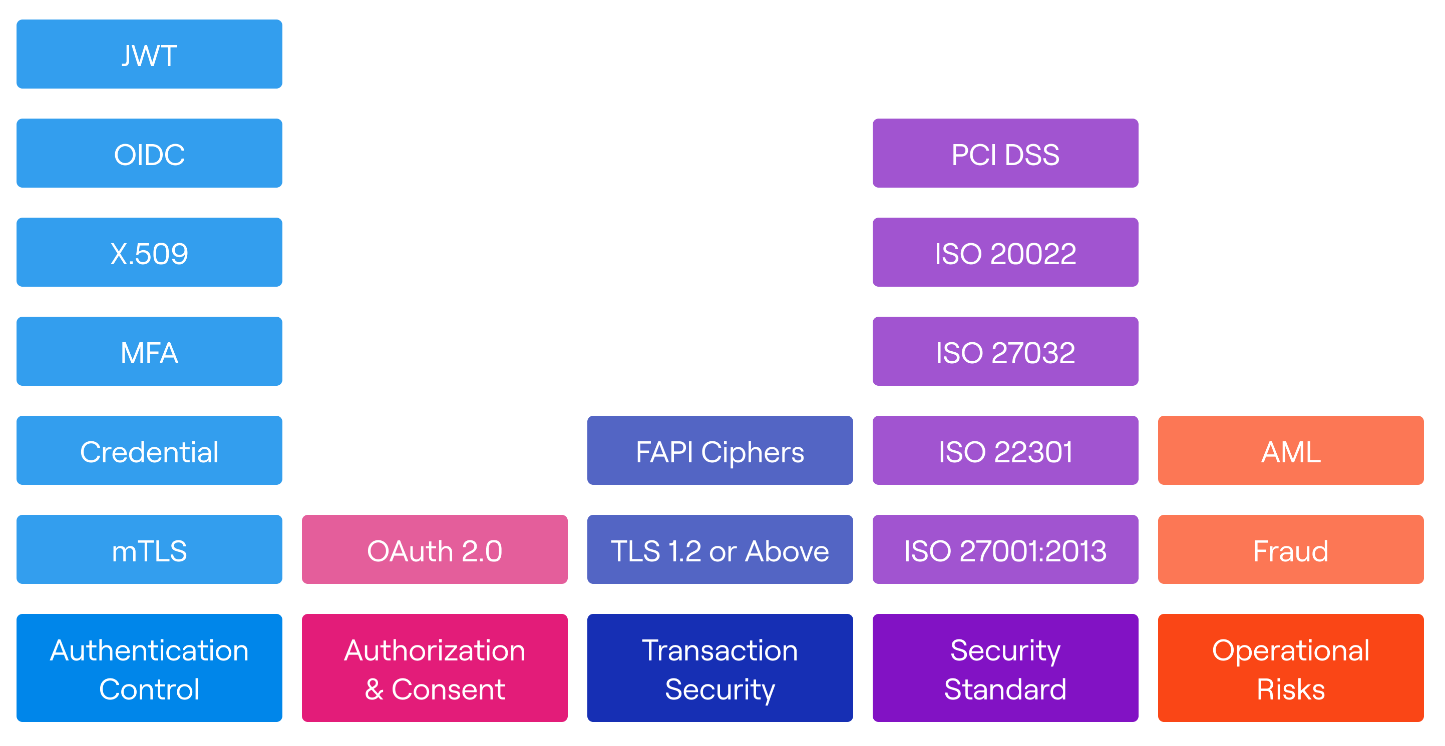 Open banking security standards