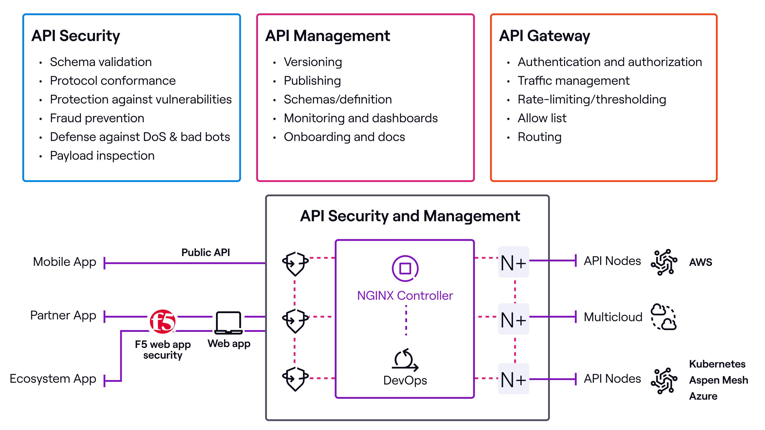 Open banking API considerations