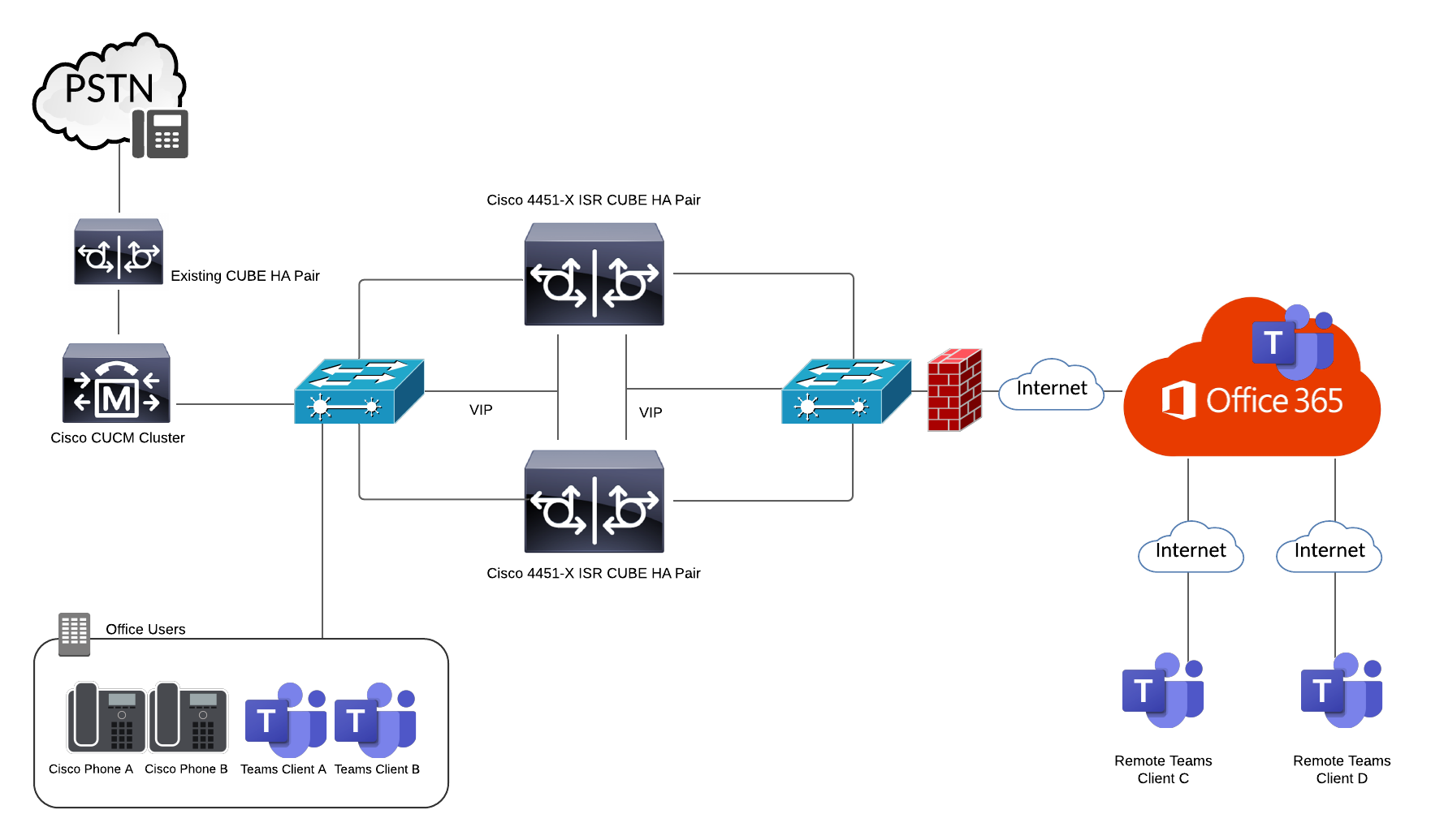 Low-level design topology of the company's direct routing integration.