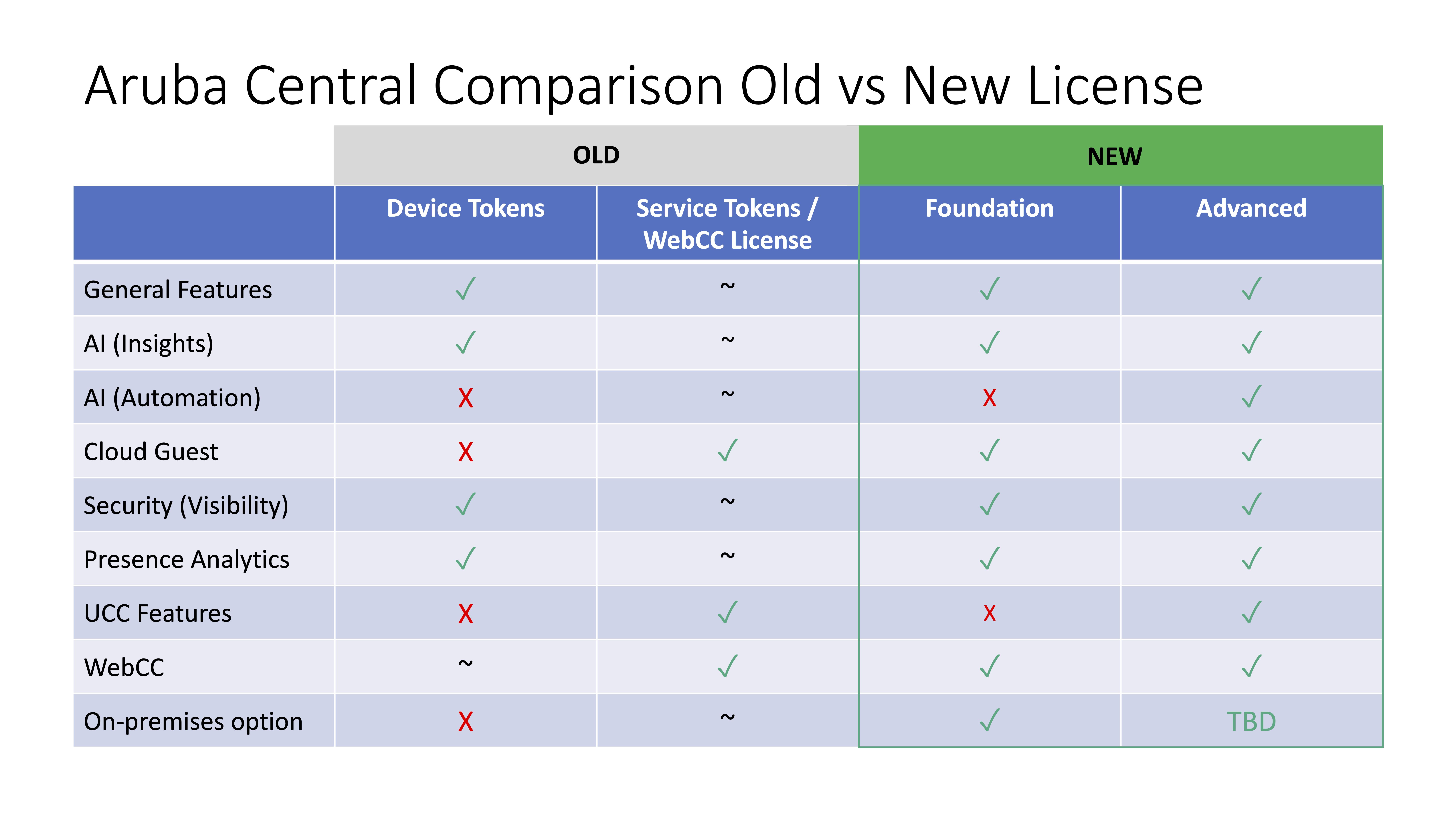 Aruba Central comparison chart old vs. new license