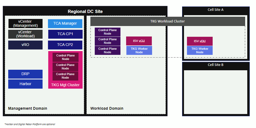 Deployment architecture of TCP RAN 1.0